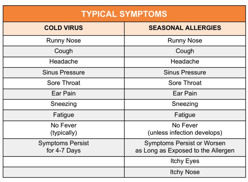 Typical Cold and Allergy Symptoms